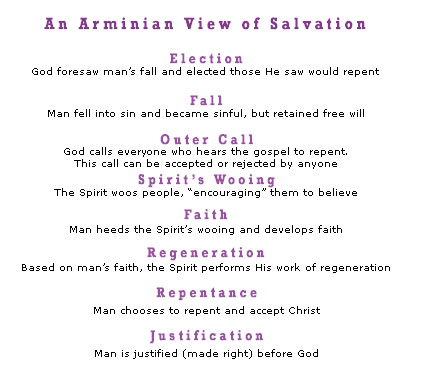 Calvinism vs Arminianism Comparison Chart