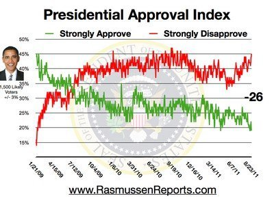 Approval Index