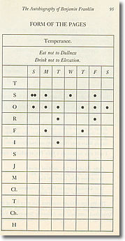 Franklin Chart