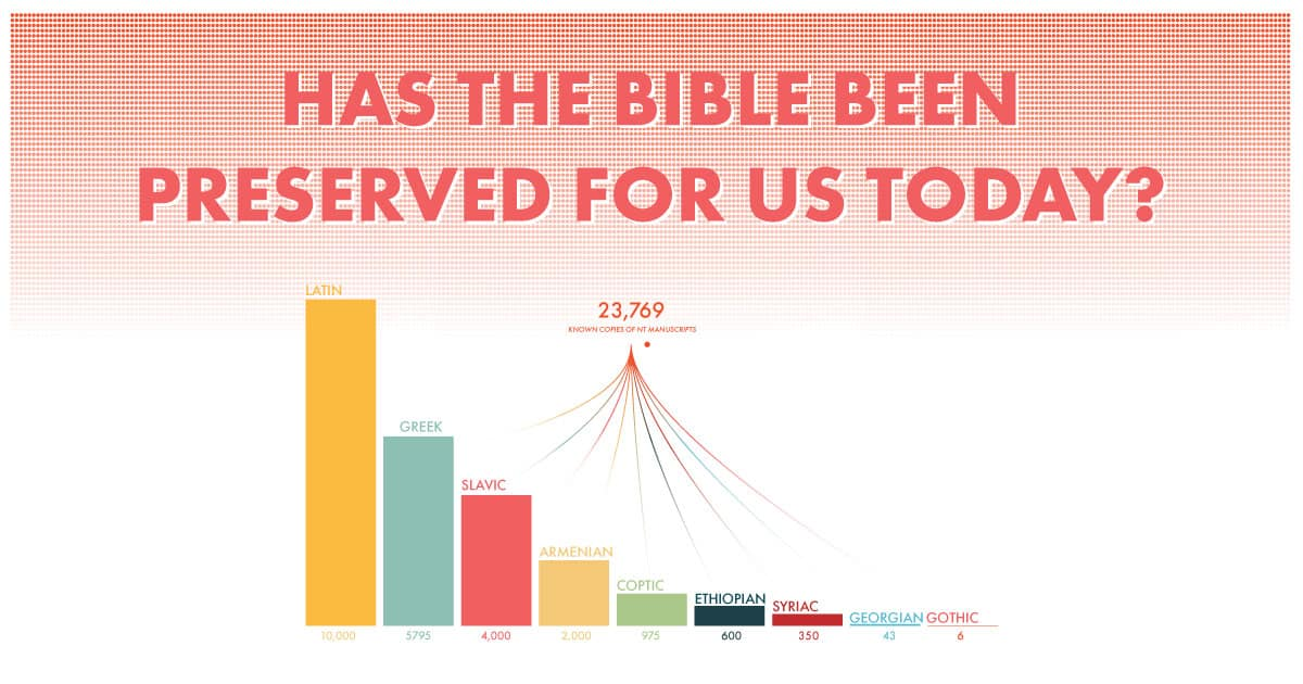 Has the Bible Been Preserved For Us Today?